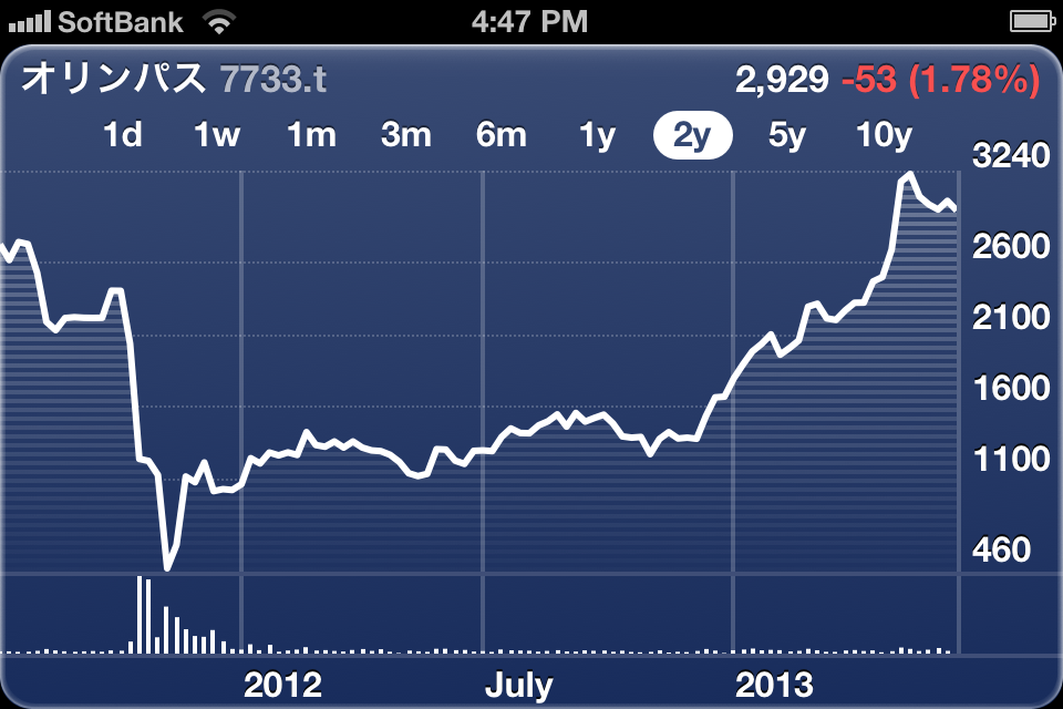 Olympus Stock Price (2 years)