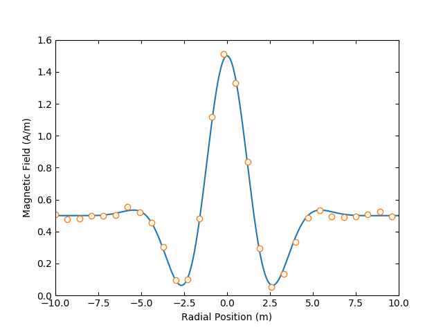 Reference Plot with MPL2